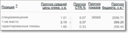 Прогноз бюджета Яндекс Директ по запросу
