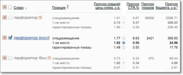 Прогноз рекламного бюджета яндекс директ настройка яндекс директ