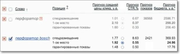 Оценка бюджета Яндекс Директ онлайн