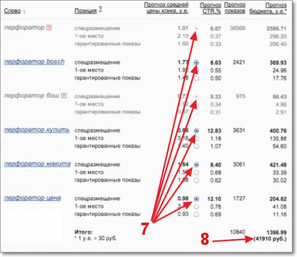Выбрать позицию входа для рекламного места в Яндекс Директ