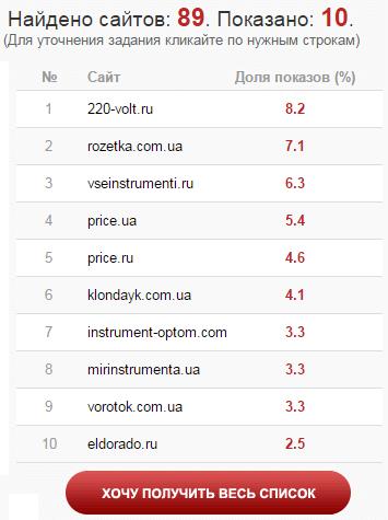 Как можно получить полный список сайтов конкурентов