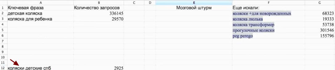 Как осуществить дробление ключевых слов в Яндексе