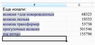 Используем подбор ключевых слов Яндекс