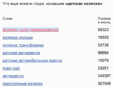 Как использовать подсказки ключевых слов в Yandex Wordstat