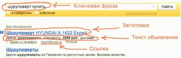 Анатомия контекстного объявления в Яндексе
