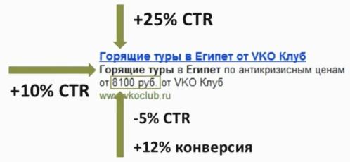 Пример хорошей поисковой рекламы в интернете