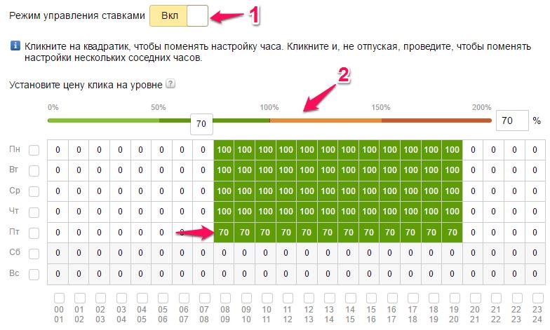 Как назначить ставки в Яндекс Директ