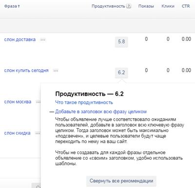 Как повысить продуктивность Яндекс Директ