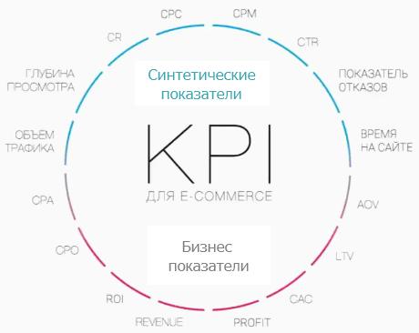 Разбираем основные показатели KPI интернет магазина