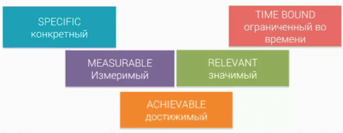 Построение целей по модели Smart