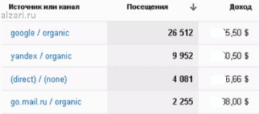 Анализ дохода в системе google analitics