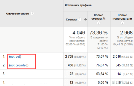 Что такое not set и not provided в Google Analytics