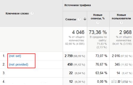Что такое not set и not provided в Google Analytics