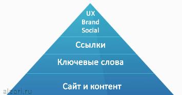 SEO пирамида продвижения сайта в поисковых системах