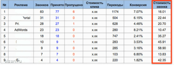 Статистика Call Tracking при подмене номера