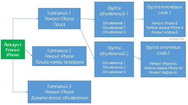 Структура связей в My Client Center от Google Adwords