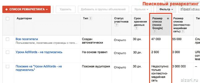 Что такое поисковый ремаркетинг Google Adwords при создании контекстной рекламы