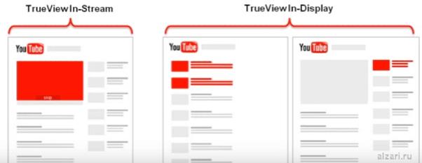 Что такое реклама в YouTube и как она выглядит в виде In-Stream и In-Display