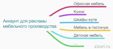 Как должна выглядеть правильная структура аккаунта Google Adwords для производства мебели