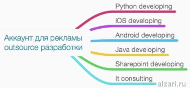 Как должна выглядеть структура аккаунта Google Adwords outsource разработки