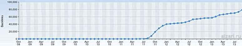 Метод линкбилдинга при сером seo продвижении сайтов в интернете
