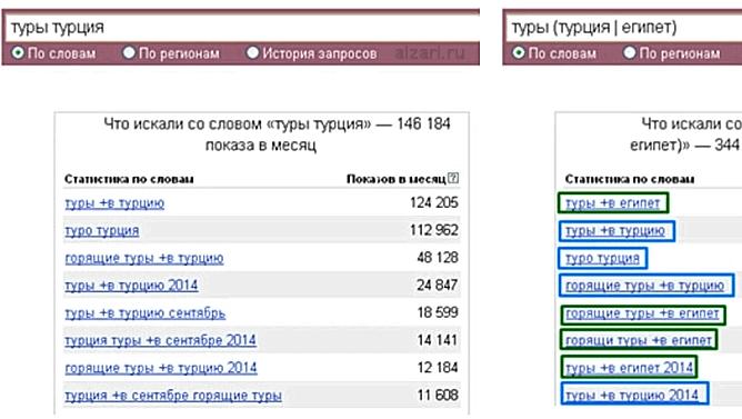 Оператор группировки слов в Yandex Wordstat