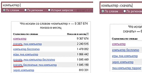 Что такое поисковые операторы Яндекс Wordstat и как ими пользоваться