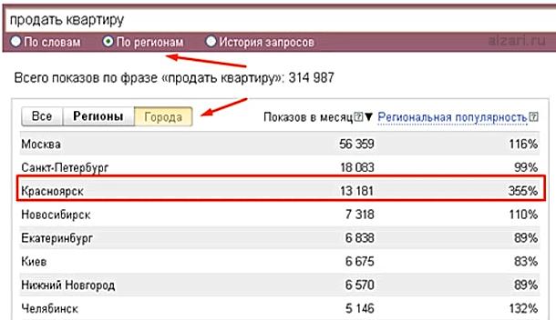 Популярность по регионам в Яндекс Вордстате