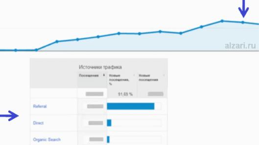 Как мы добились роста реферального трафика на сайт
