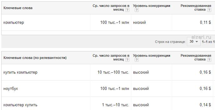 Сбор статистики в Гугол планировщике ключевых слов