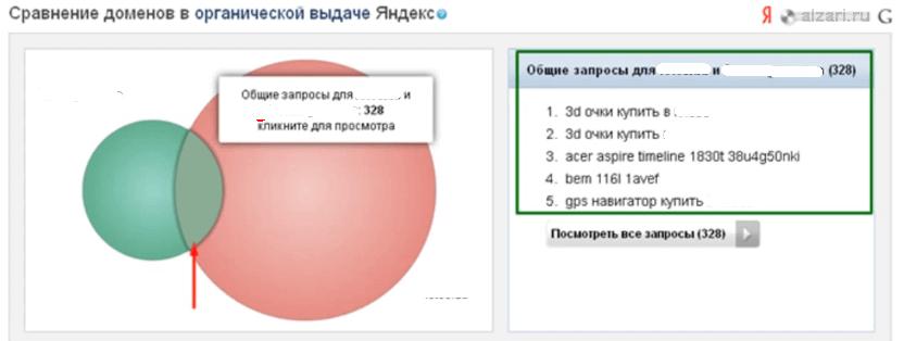 Функция Spywords для сравнения доменов в органической выдаче Яндекса и Гугла