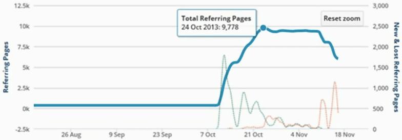 Метод ссылочного взрыва во время черного сео продвижения сайта