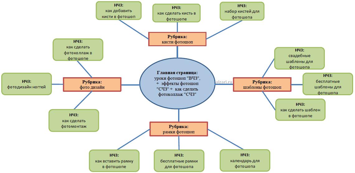 Пример структуры сайта при составлении семантического ядра