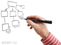 Семантическое ядро для создания структуры сайта