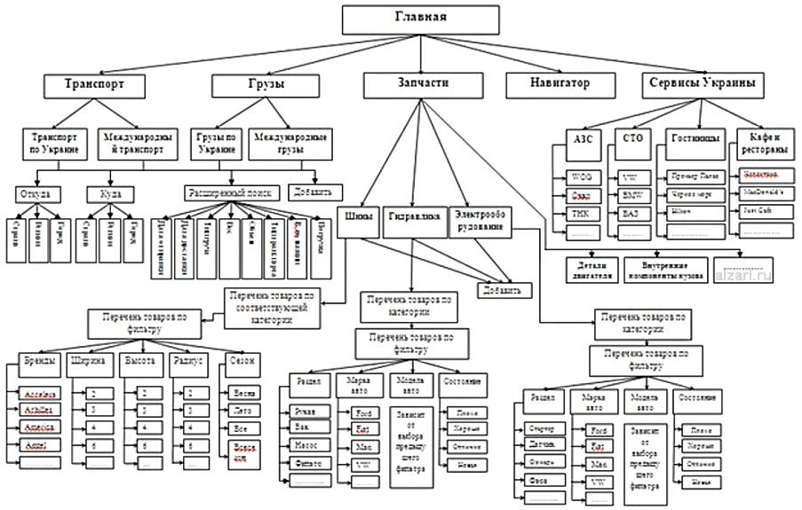 Пример структуры сайта по тематике грузоперевозки