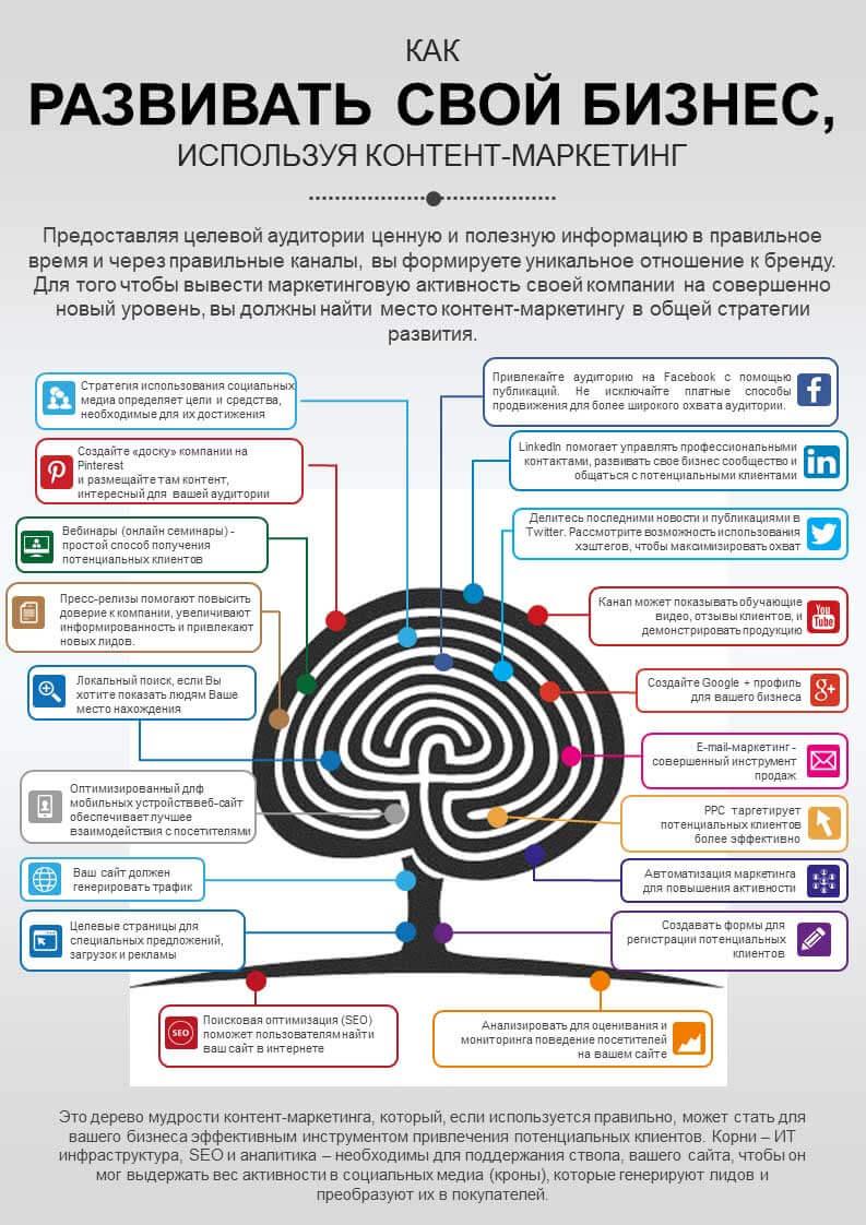 Как развивать свой бизнес с помощью контент-маркетинга