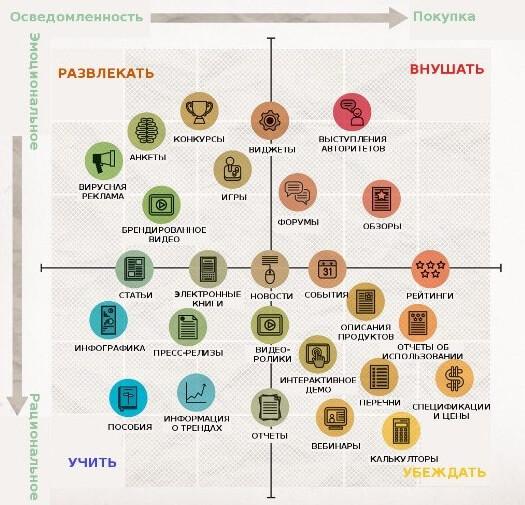 Наглядная инфографика матрицы контент-маркетинга