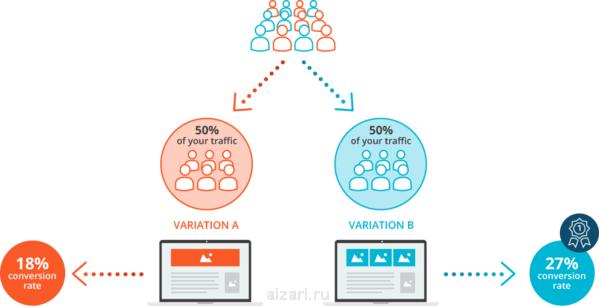Важные моменты при проведении A/B тестов в web-аналитике
