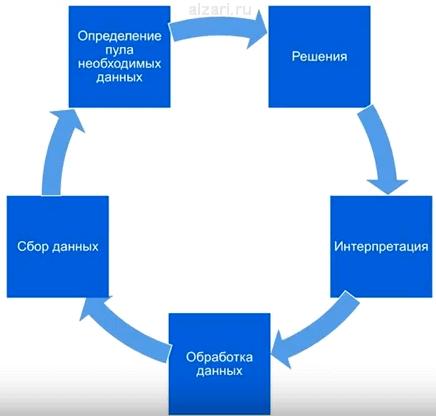 Основной цикл всех задач для проведения веб-аналитики сайта