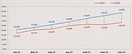 Динамика конверсии сайта за 2014 и 2015 год