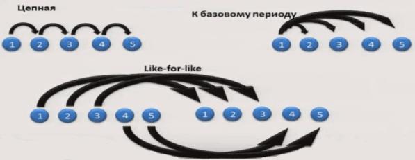 Динамика покупок для анализа посетителей сайта в интернете