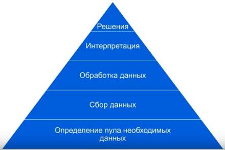Пирамида схем решения задач по веб-аналитике
