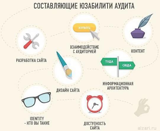 Основные составляющие юзабилити сайта в интернете