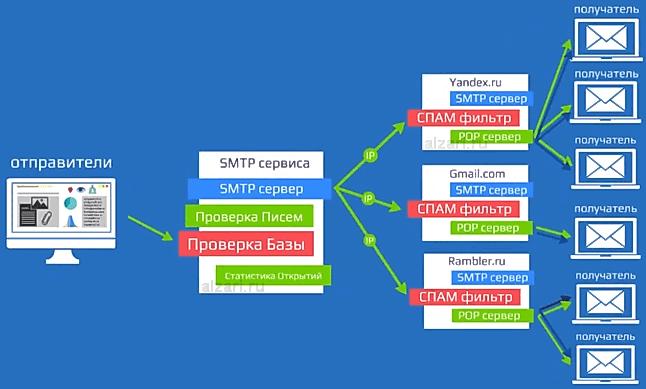 Как проходит eмейл рассылка через сторонние сервисы