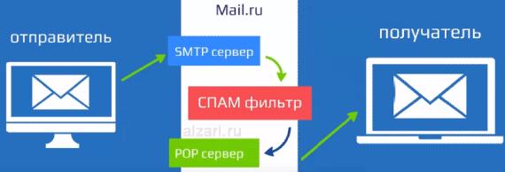 Как проходит обычная email рассылка внутри одного почтового сервиса