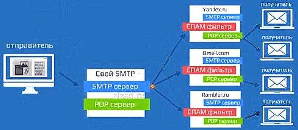 Как проходит рассылка писем по e-mail через свой SMTP-сервер