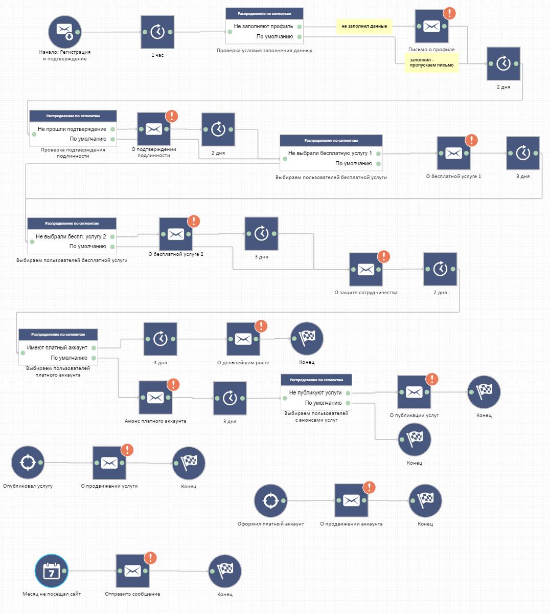 Разработка стратегии email-маркетинга с пошаговой инструкцией