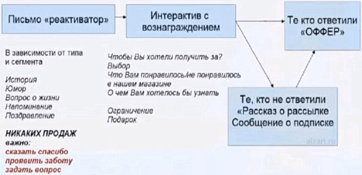 Как проводится реанимация подписчика в email-рассылке