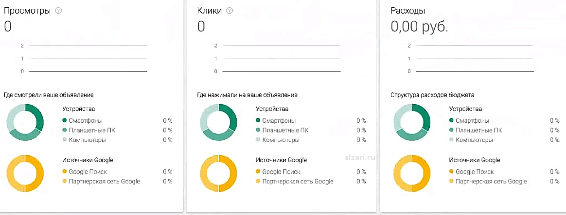 Статистика просмотров, расходов и кликов в системе Google Adwords Express