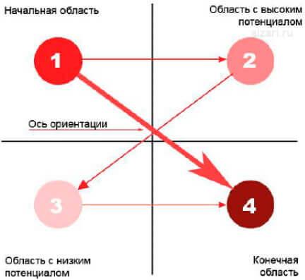 Диаграмма Гутенберга при проектировании интерфейса сайта и юзабилити